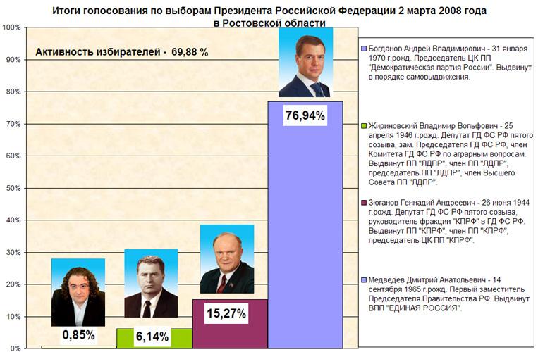 Когда пройдут выборы президента в россии в 2018 году